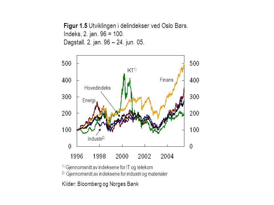 Figur 1.5 Utviklingen i delindekser ved Oslo Børs. Indeks, 2. jan. 96 = 100. Dagstall. 2. jan. 96 – 24. jun. 05. Hovedindeks Finans Industri 2) IKT 1)