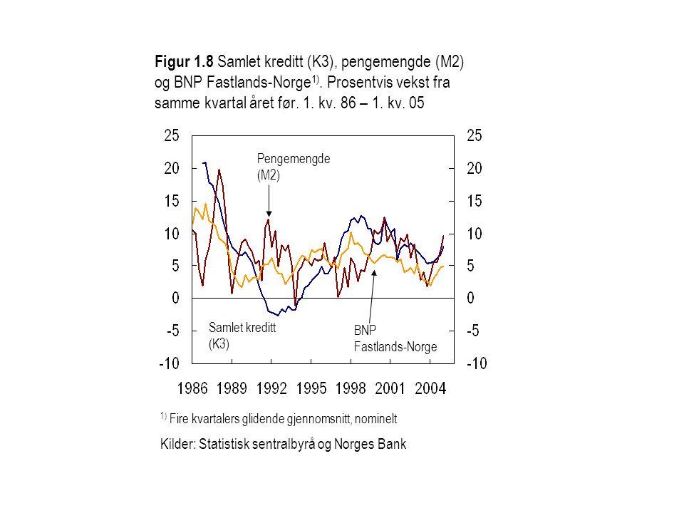 Figur 1.8 Samlet kreditt (K3), pengemengde (M2) og BNP Fastlands-Norge 1). Prosentvis vekst fra samme kvartal året før. 1. kv. 86 – 1. kv. 05 1) Fire