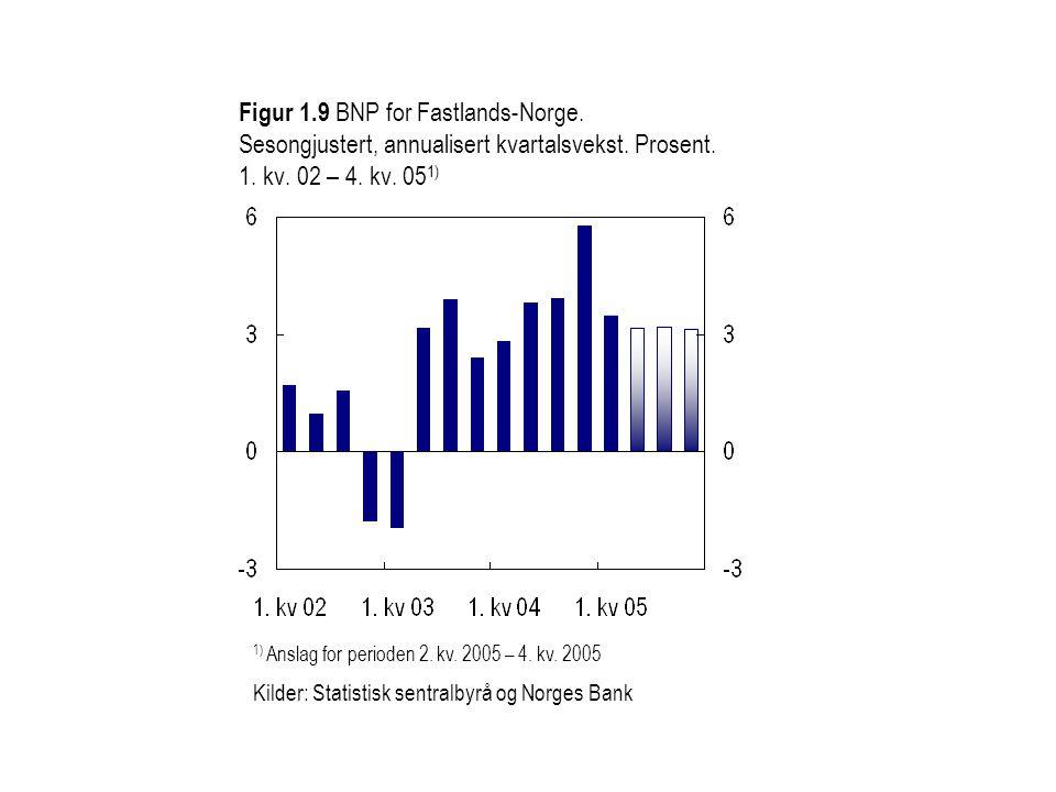 Figur 1.9 BNP for Fastlands-Norge. Sesongjustert, annualisert kvartalsvekst. Prosent. 1. kv. 02 – 4. kv. 05 1) 1) Anslag for perioden 2. kv. 2005 – 4.