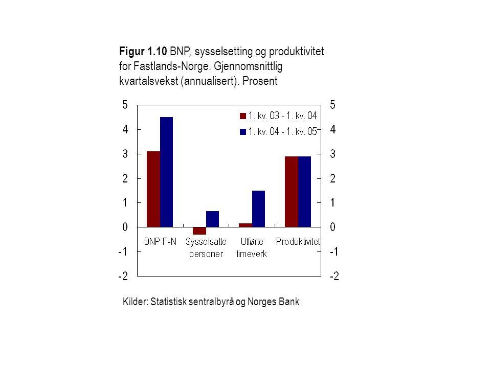 Figur 1.10 BNP, sysselsetting og produktivitet for Fastlands-Norge. Gjennomsnittlig kvartalsvekst (annualisert). Prosent
