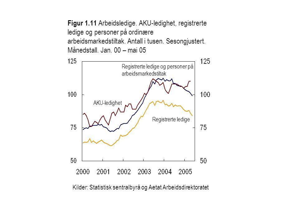 Figur 1.11 Arbeidsledige. AKU-ledighet, registrerte ledige og personer på ordinære arbeidsmarkedstiltak. Antall i tusen. Sesongjustert. Månedstall. Ja