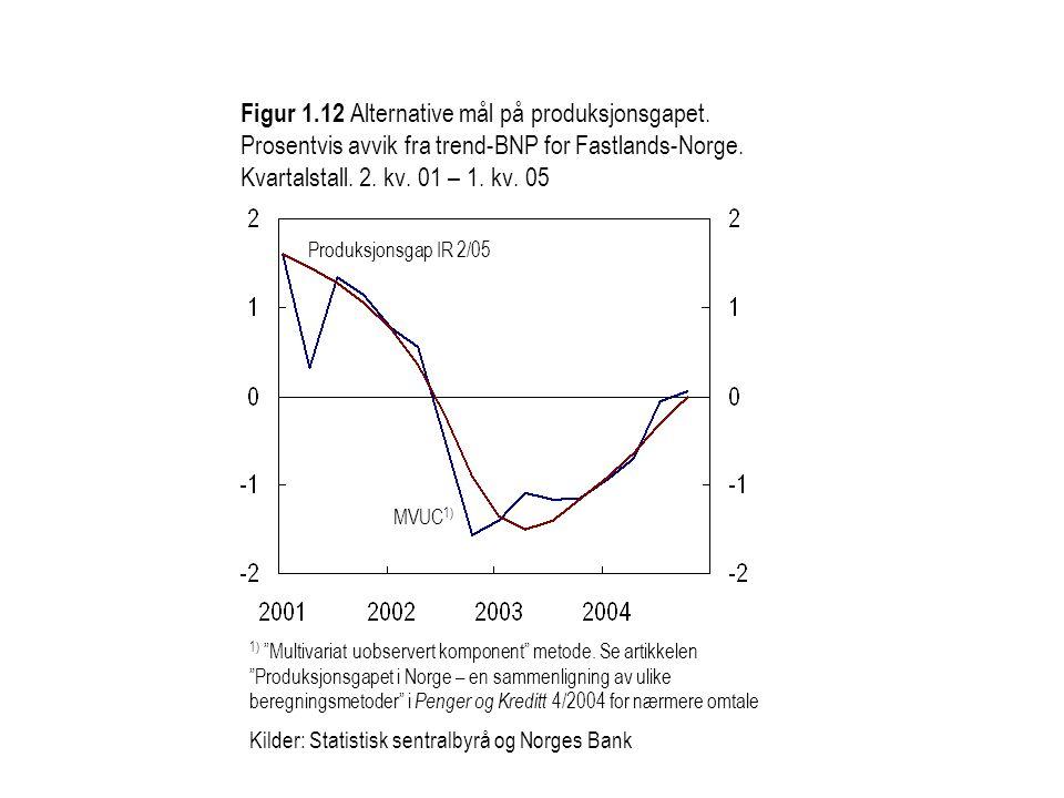 """Figur 1.12 Alternative mål på produksjonsgapet. Prosentvis avvik fra trend-BNP for Fastlands-Norge. Kvartalstall. 2. kv. 01 – 1. kv. 05 1) """"Multivaria"""