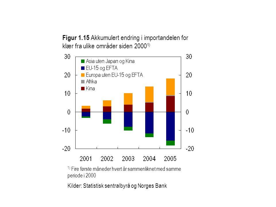 Figur 1.15 Akkumulert endring i importandelen for klær fra ulike områder siden 2000 1) 1) Fire første måneder hvert år sammenliknet med samme periode