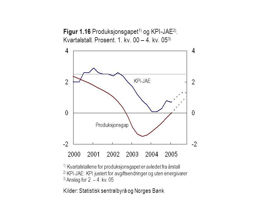 Figur 1.16 Produksjonsgapet 1) og KPI-JAE 2). Kvartalstall. Prosent. 1. kv. 00 – 4. kv. 05 3) KPI-JAE Produksjonsgap 1) Kvartalstallene for produksjon