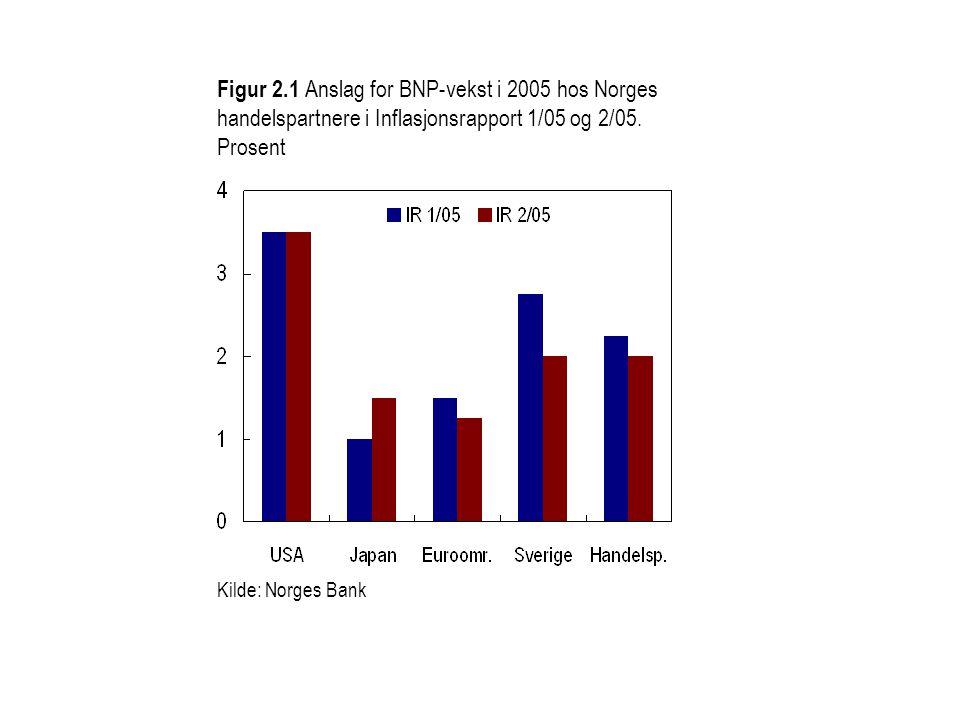 Figur 2.1 Anslag for BNP-vekst i 2005 hos Norges handelspartnere i Inflasjonsrapport 1/05 og 2/05. Prosent Kilde: Norges Bank