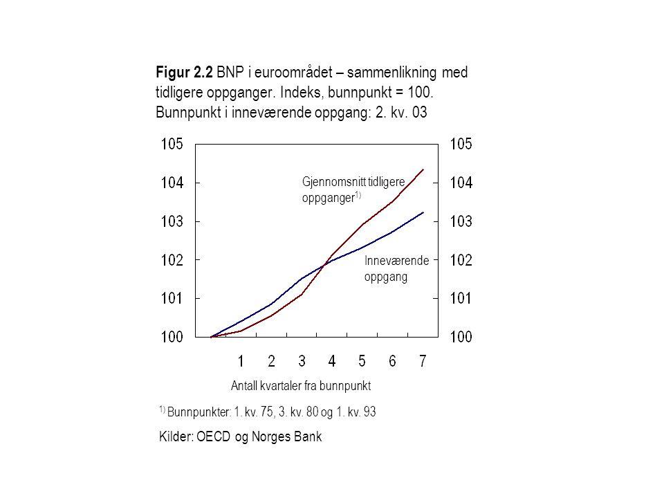 Figur 2.2 BNP i euroområdet – sammenlikning med tidligere oppganger. Indeks, bunnpunkt = 100. Bunnpunkt i inneværende oppgang: 2. kv. 03 Gjennomsnitt