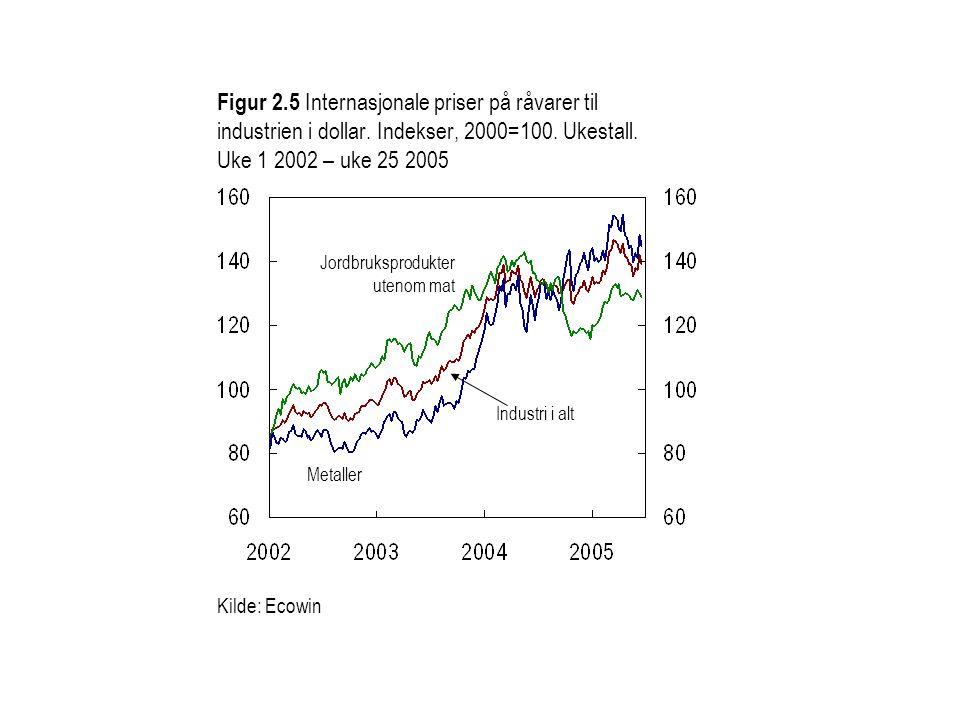 Figur 2.5 Internasjonale priser på råvarer til industrien i dollar. Indekser, 2000=100. Ukestall. Uke 1 2002 – uke 25 2005 Jordbruksprodukter utenom m