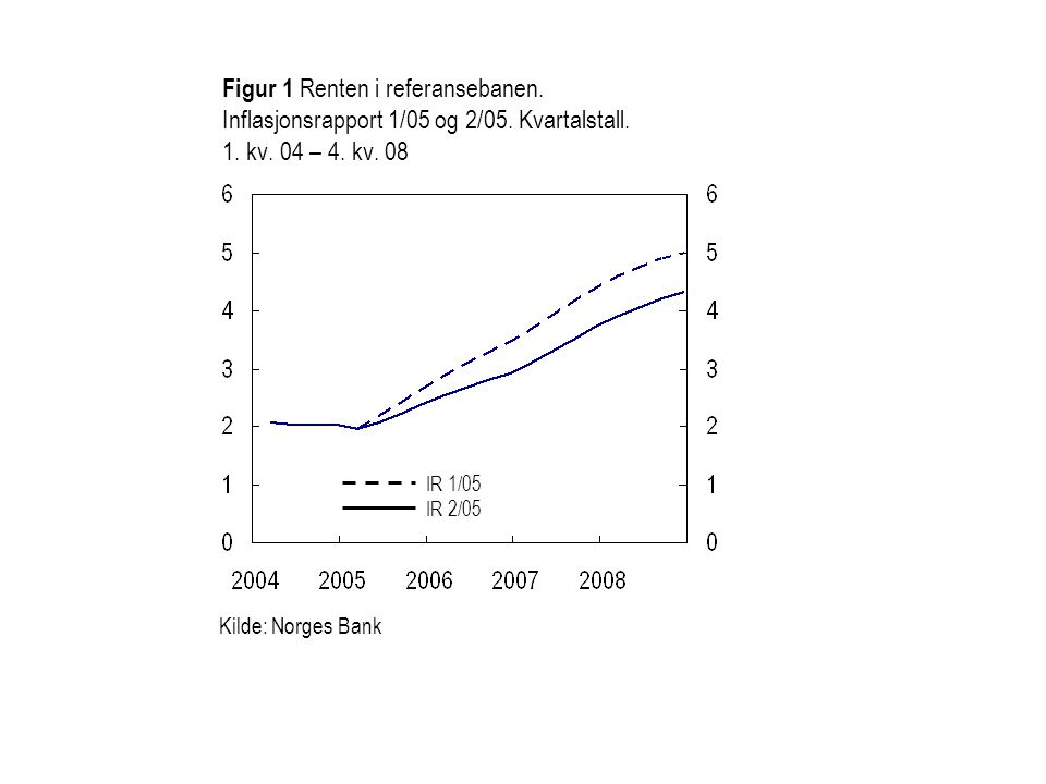 Kilde: Norges Bank Figur 1 Renten i referansebanen. Inflasjonsrapport 1/05 og 2/05. Kvartalstall. 1. kv. 04 – 4. kv. 08 IR 1/05 IR 2/05