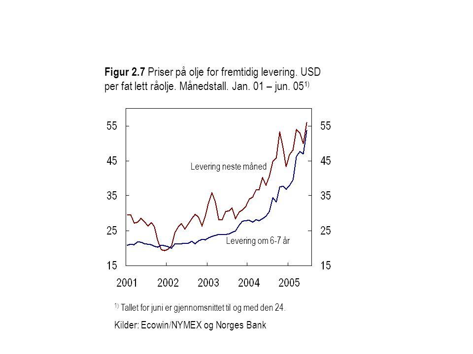 Figur 2.7 Priser på olje for fremtidig levering. USD per fat lett råolje. Månedstall. Jan. 01 – jun. 05 1) Levering om 6-7 år Levering neste måned 1)