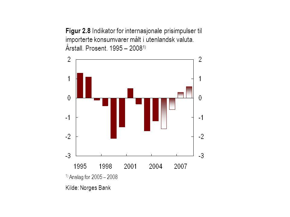 Figur 2.8 Indikator for internasjonale prisimpulser til importerte konsumvarer målt i utenlandsk valuta. Årstall. Prosent. 1995 – 2008 1) 1) Anslag fo