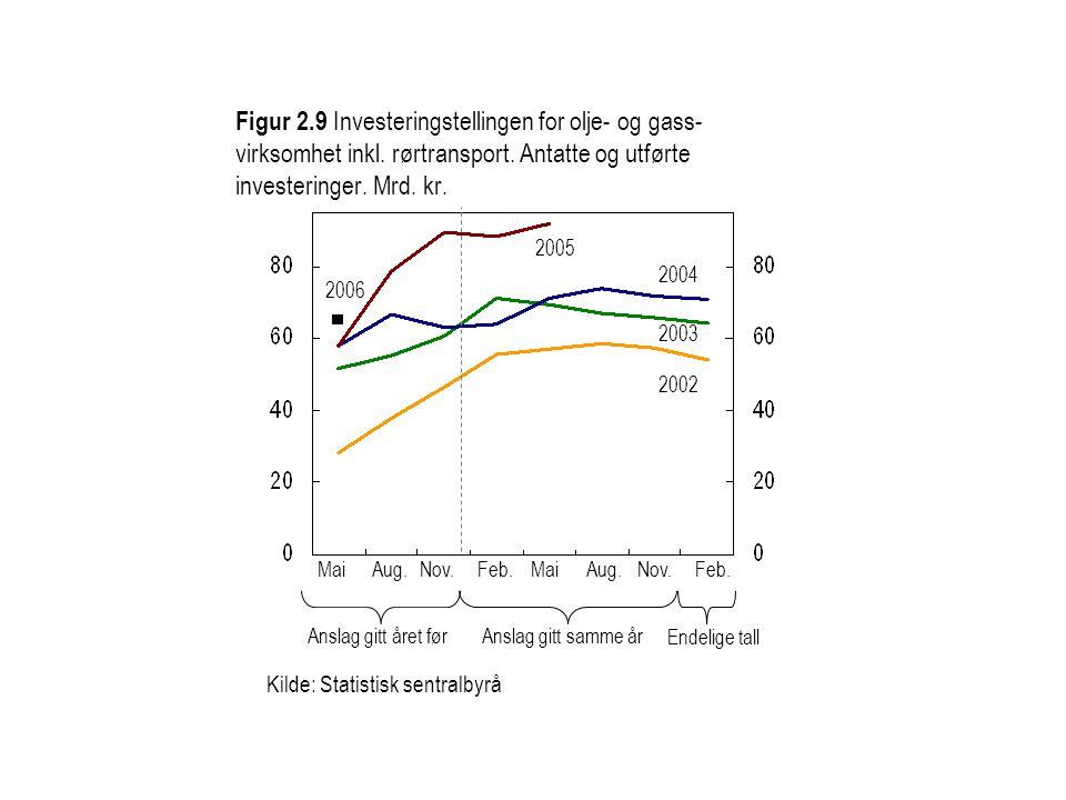 Figur 2.9 Investeringstellingen for olje- og gass- virksomhet inkl. rørtransport. Antatte og utførte investeringer. Mrd. kr. 2002 2003 2005 2004 Ansla