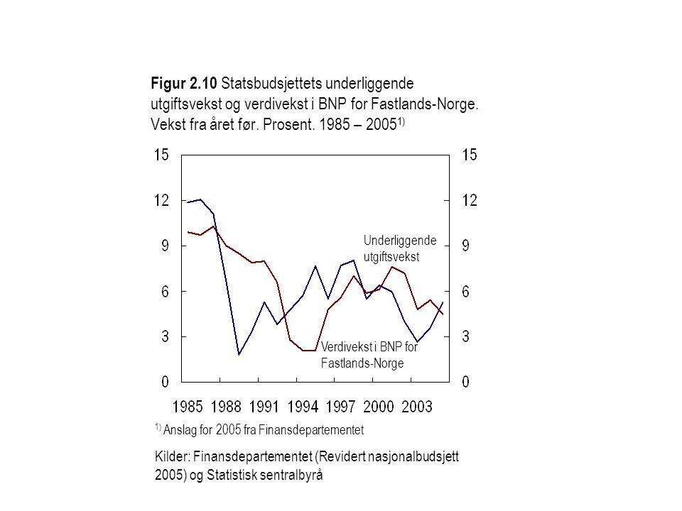 Figur 2.10 Statsbudsjettets underliggende utgiftsvekst og verdivekst i BNP for Fastlands-Norge. Vekst fra året før. Prosent. 1985 – 2005 1) 1) Anslag