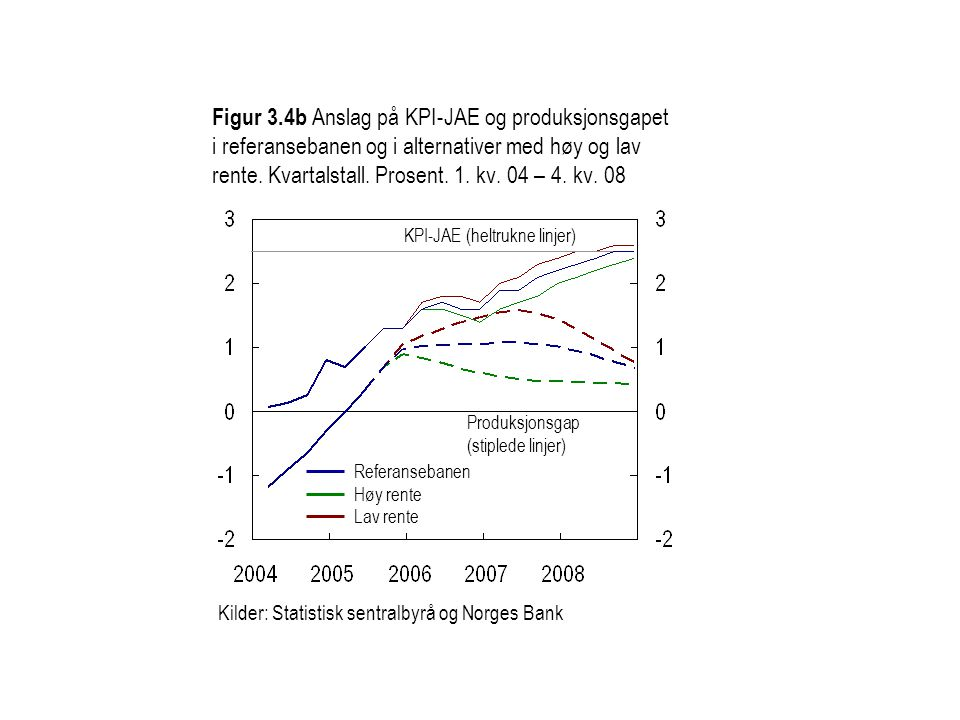 Figur 3.4b Anslag på KPI-JAE og produksjonsgapet i referansebanen og i alternativer med høy og lav rente. Kvartalstall. Prosent. 1. kv. 04 – 4. kv. 08