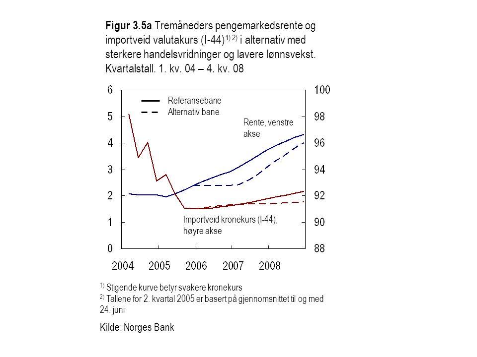 Figur 3.5a Tremåneders pengemarkedsrente og importveid valutakurs (I-44) 1) 2) i alternativ med sterkere handelsvridninger og lavere lønnsvekst. Kvart