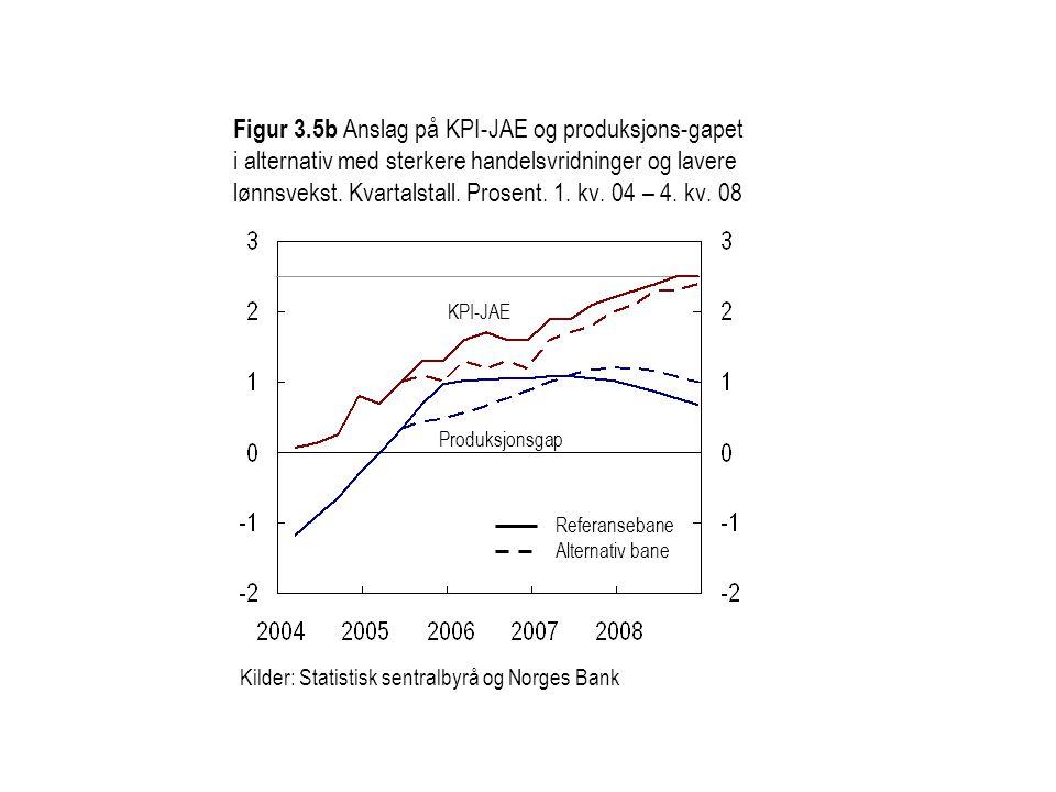 Figur 3.5b Anslag på KPI-JAE og produksjons-gapet i alternativ med sterkere handelsvridninger og lavere lønnsvekst. Kvartalstall. Prosent. 1. kv. 04 –