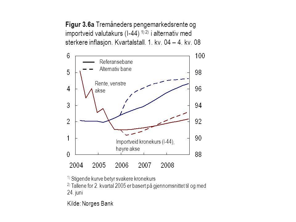 Figur 3.6a Tremåneders pengemarkedsrente og importveid valutakurs (I-44) 1) 2) i alternativ med sterkere inflasjon. Kvartalstall. 1. kv. 04 – 4. kv. 0
