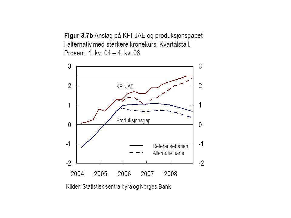 Figur 3.7b Anslag på KPI-JAE og produksjonsgapet i alternativ med sterkere kronekurs. Kvartalstall. Prosent. 1. kv. 04 – 4. kv. 08 Kilder: Statistisk