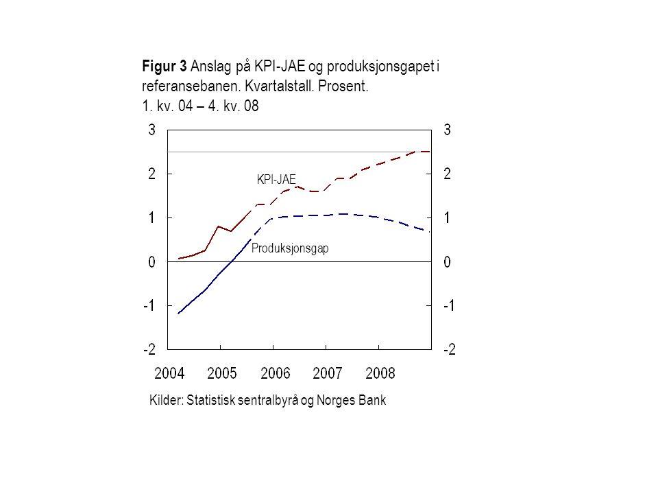 Figur 3 Anslag på KPI-JAE og produksjonsgapet i referansebanen. Kvartalstall. Prosent. 1. kv. 04 – 4. kv. 08 Kilder: Statistisk sentralbyrå og Norges