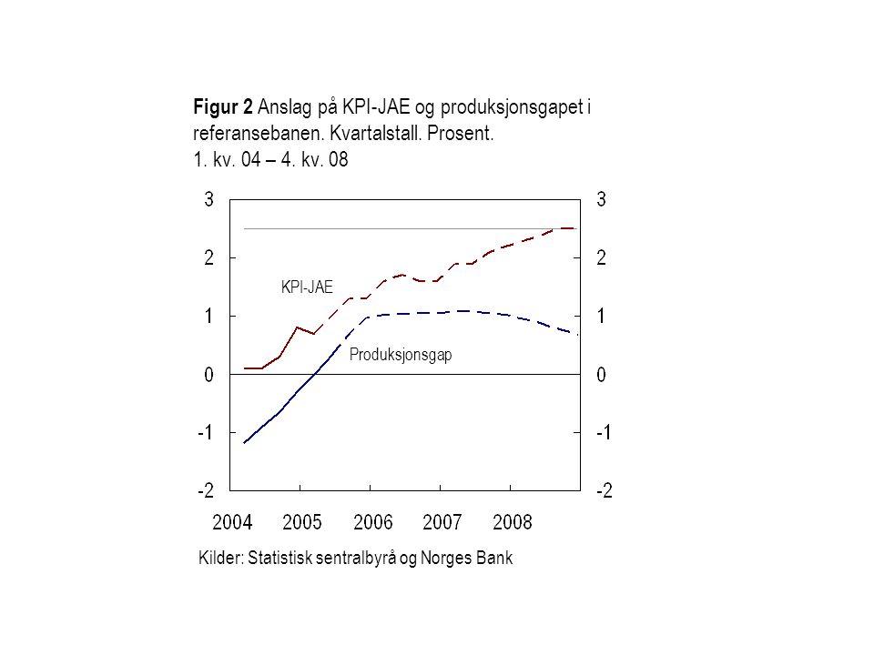 Figur 2 Anslag på KPI-JAE og produksjonsgapet i referansebanen. Kvartalstall. Prosent. 1. kv. 04 – 4. kv. 08 Kilder: Statistisk sentralbyrå og Norges