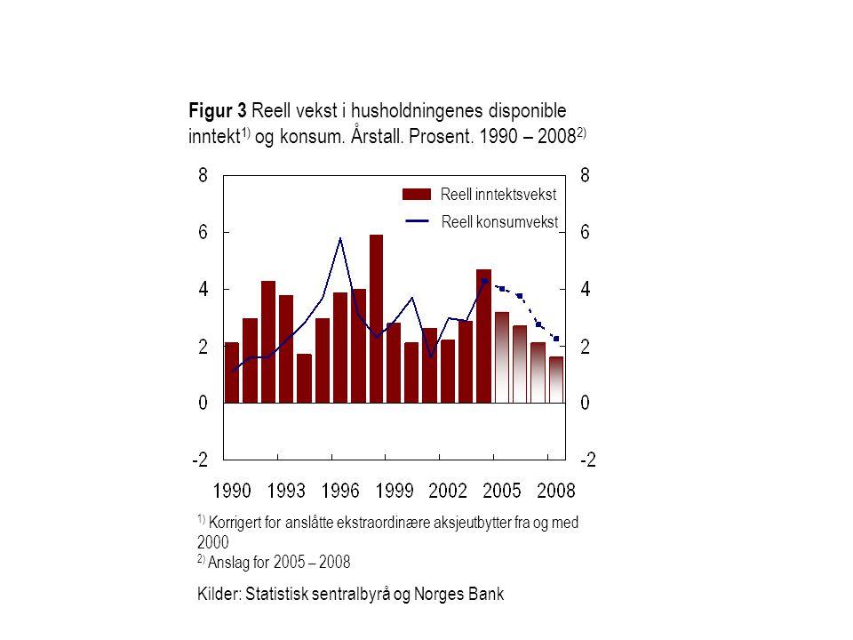 Figur 3 Reell vekst i husholdningenes disponible inntekt 1) og konsum. Årstall. Prosent. 1990 – 2008 2) 1) Korrigert for anslåtte ekstraordinære aksje