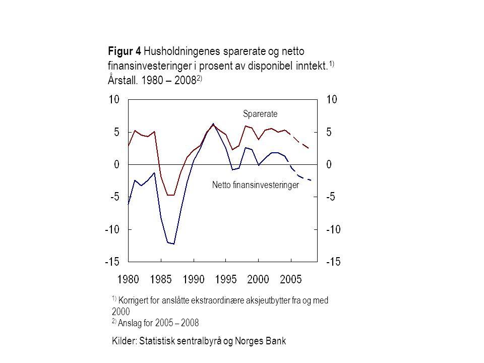 Figur 4 Husholdningenes sparerate og netto finansinvesteringer i prosent av disponibel inntekt. 1) Årstall. 1980 – 2008 2) Sparerate Netto finansinves