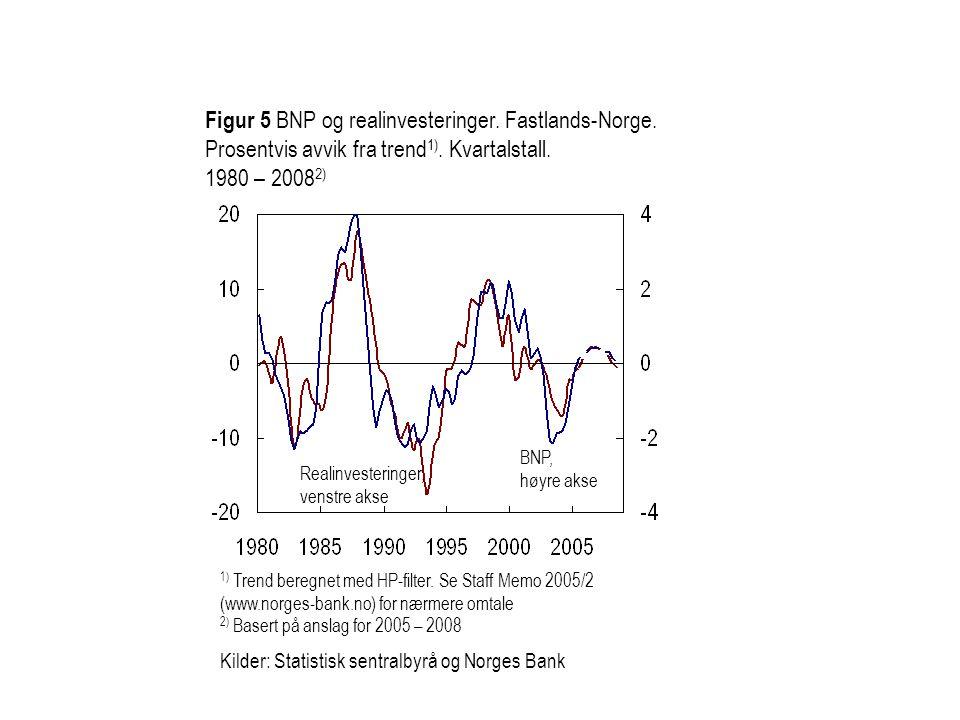 Figur 5 BNP og realinvesteringer. Fastlands-Norge. Prosentvis avvik fra trend 1). Kvartalstall. 1980 – 2008 2) Realinvesteringer, venstre akse BNP, hø