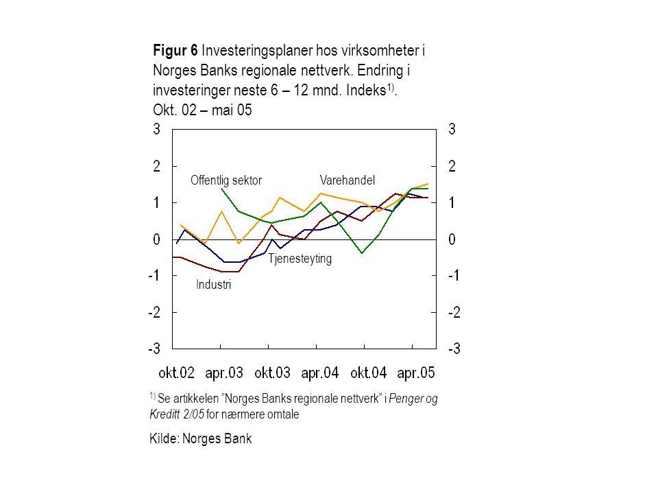 Figur 6 Investeringsplaner hos virksomheter i Norges Banks regionale nettverk. Endring i investeringer neste 6 – 12 mnd. Indeks 1). Okt. 02 – mai 05 1