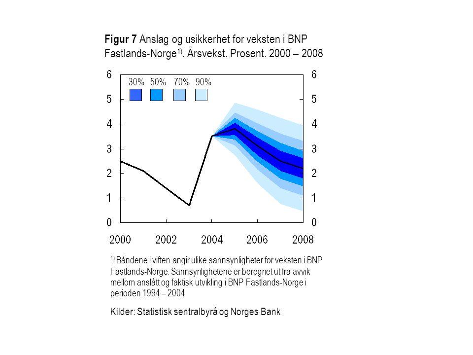 30%50%70%90% Figur 7 Anslag og usikkerhet for veksten i BNP Fastlands-Norge 1). Årsvekst. Prosent. 2000 – 2008 1) Båndene i viften angir ulike sannsyn