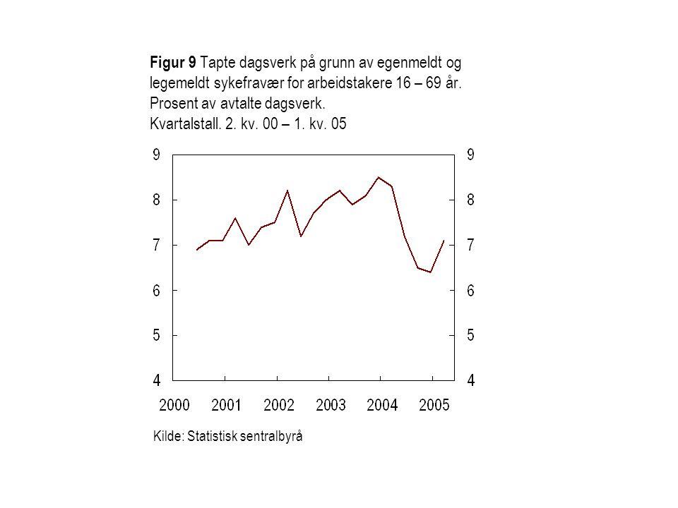 Figur 9 Tapte dagsverk på grunn av egenmeldt og legemeldt sykefravær for arbeidstakere 16 – 69 år.