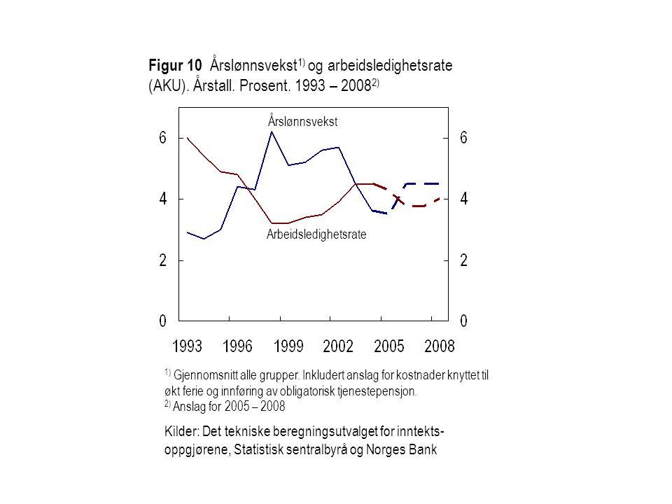 Figur 10 Årslønnsvekst 1) og arbeidsledighetsrate (AKU). Årstall. Prosent. 1993 – 2008 2) Arbeidsledighetsrate Årslønnsvekst 1) Gjennomsnitt alle grup
