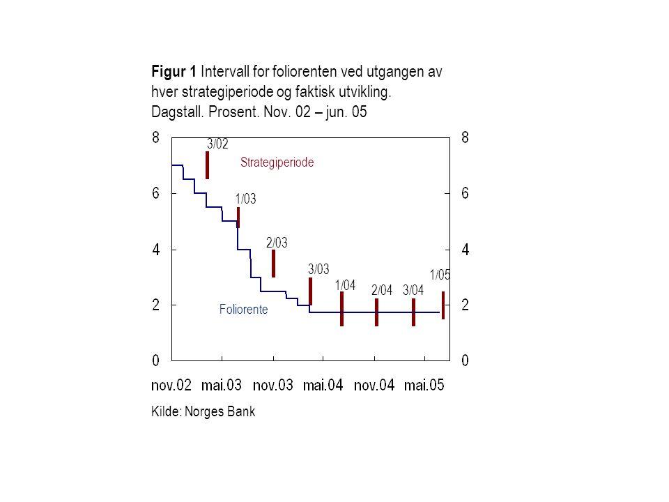 Figur 1 Intervall for foliorenten ved utgangen av hver strategiperiode og faktisk utvikling. Dagstall. Prosent. Nov. 02 – jun. 05 1/03 Foliorente 2/03