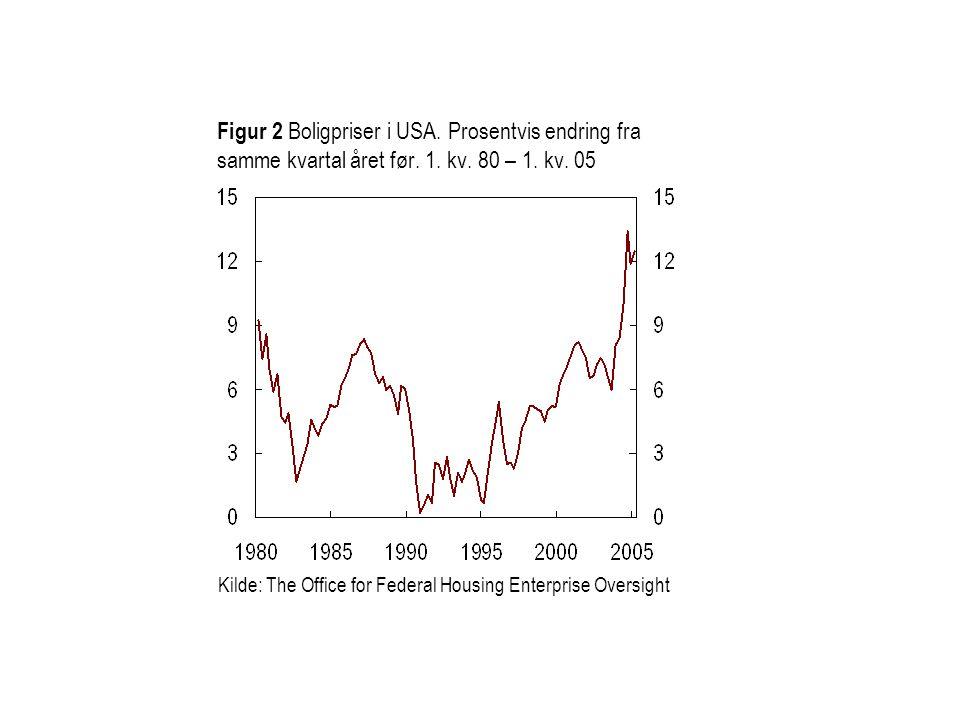 Figur 2 Boligpriser i USA. Prosentvis endring fra samme kvartal året før. 1. kv. 80 – 1. kv. 05 Kilde: The Office for Federal Housing Enterprise Overs