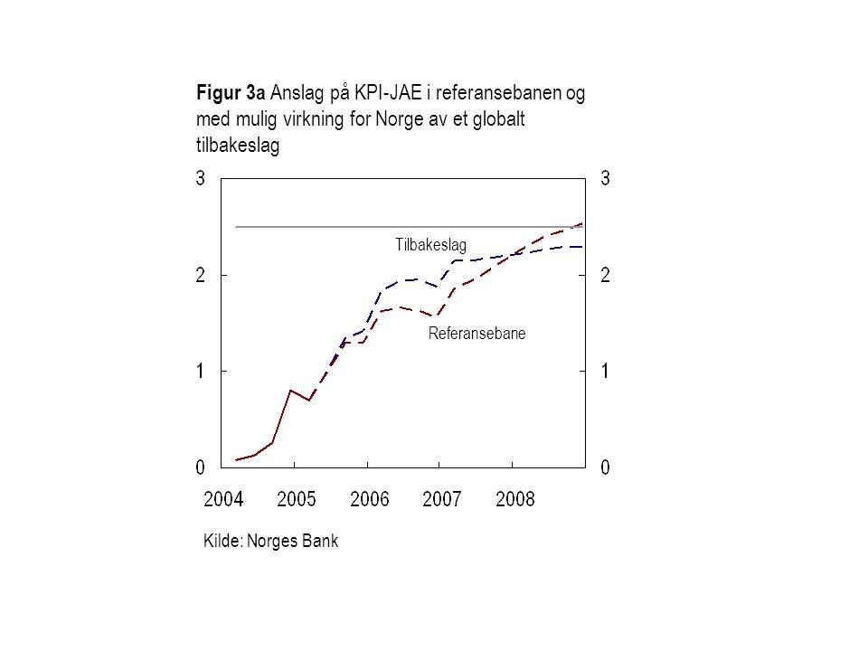 Figur 3a Anslag på KPI-JAE i referansebanen og med mulig virkning for Norge av et globalt tilbakeslag Referansebane Tilbakeslag Kilde: Norges Bank