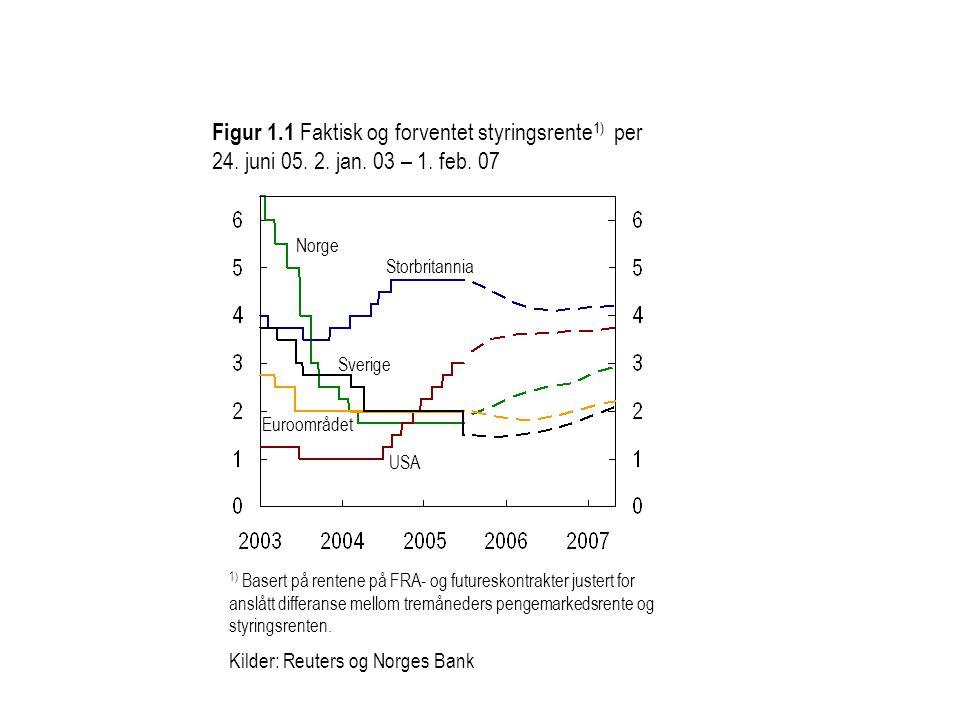 Figur 1.1 Faktisk og forventet styringsrente 1) per 24. juni 05. 2. jan. 03 – 1. feb. 07 USA Euroområdet Norge Storbritannia Sverige 1) Basert på rent