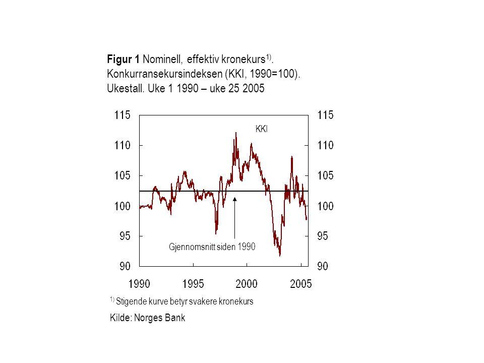 1) Stigende kurve betyr svakere kronekurs Kilde: Norges Bank Figur 1 Nominell, effektiv kronekurs 1). Konkurransekursindeksen (KKI, 1990=100). Ukestal
