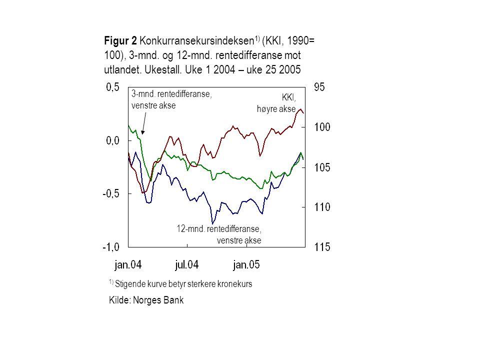 1) Stigende kurve betyr sterkere kronekurs Kilde: Norges Bank Figur 2 Konkurransekursindeksen 1) (KKI, 1990= 100), 3-mnd. og 12-mnd. rentedifferanse m