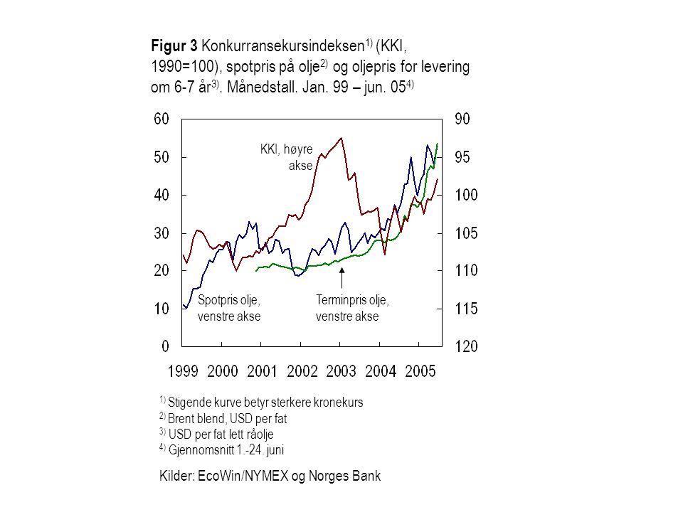 Figur 3 Konkurransekursindeksen 1) (KKI, 1990=100), spotpris på olje 2) og oljepris for levering om 6-7 år 3). Månedstall. Jan. 99 – jun. 05 4) Spotpr