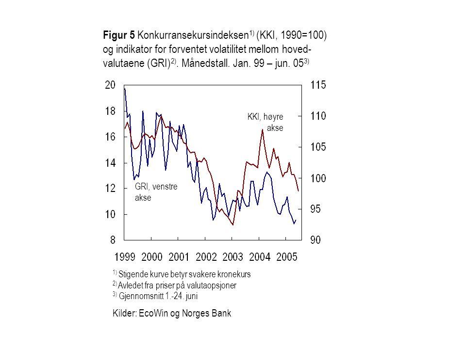 Figur 5 Konkurransekursindeksen 1) (KKI, 1990=100) og indikator for forventet volatilitet mellom hoved- valutaene (GRI) 2). Månedstall. Jan. 99 – jun.