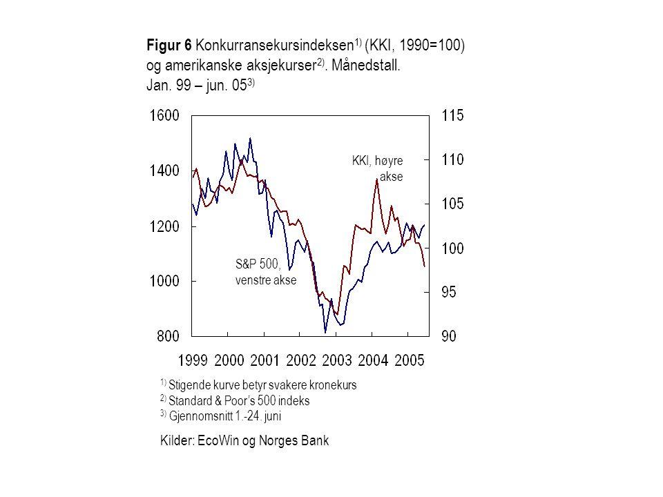 Figur 6 Konkurransekursindeksen 1) (KKI, 1990=100) og amerikanske aksjekurser 2). Månedstall. Jan. 99 – jun. 05 3) S&P 500, venstre akse 1) Stigende k