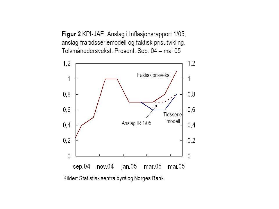 Figur 2 KPI-JAE. Anslag i Inflasjonsrapport 1/05, anslag fra tidsseriemodell og faktisk prisutvikling. Tolvmånedersvekst. Prosent. Sep. 04 – mai 05 Ki