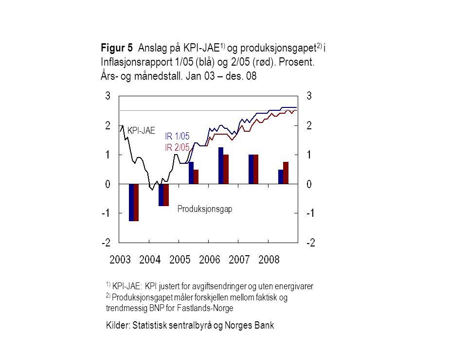 Figur 5 Anslag på KPI-JAE 1) og produksjonsgapet 2) i Inflasjonsrapport 1/05 (blå) og 2/05 (rød).