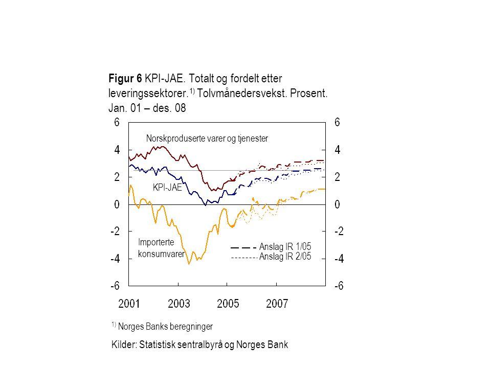 Figur 6 KPI-JAE. Totalt og fordelt etter leveringssektorer. 1) Tolvmånedersvekst. Prosent. Jan. 01 – des. 08 1) Norges Banks beregninger Kilder: Stati