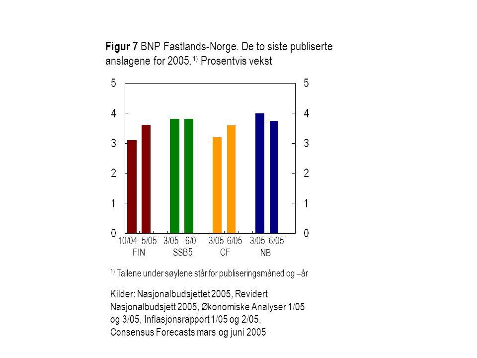 Figur 7 BNP Fastlands-Norge. De to siste publiserte anslagene for 2005. 1) Prosentvis vekst 10/045/053/056/0 5 3/05 1) Tallene under søylene står for