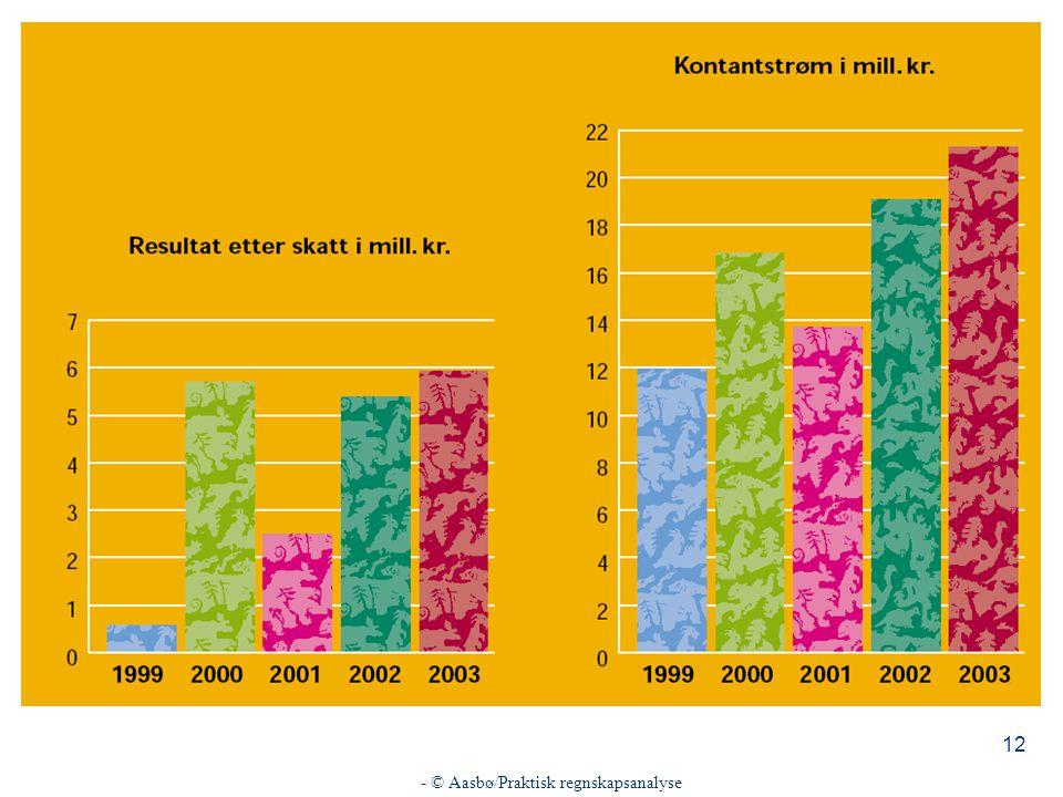 - © Aasbø/Praktisk regnskapsanalyse 12