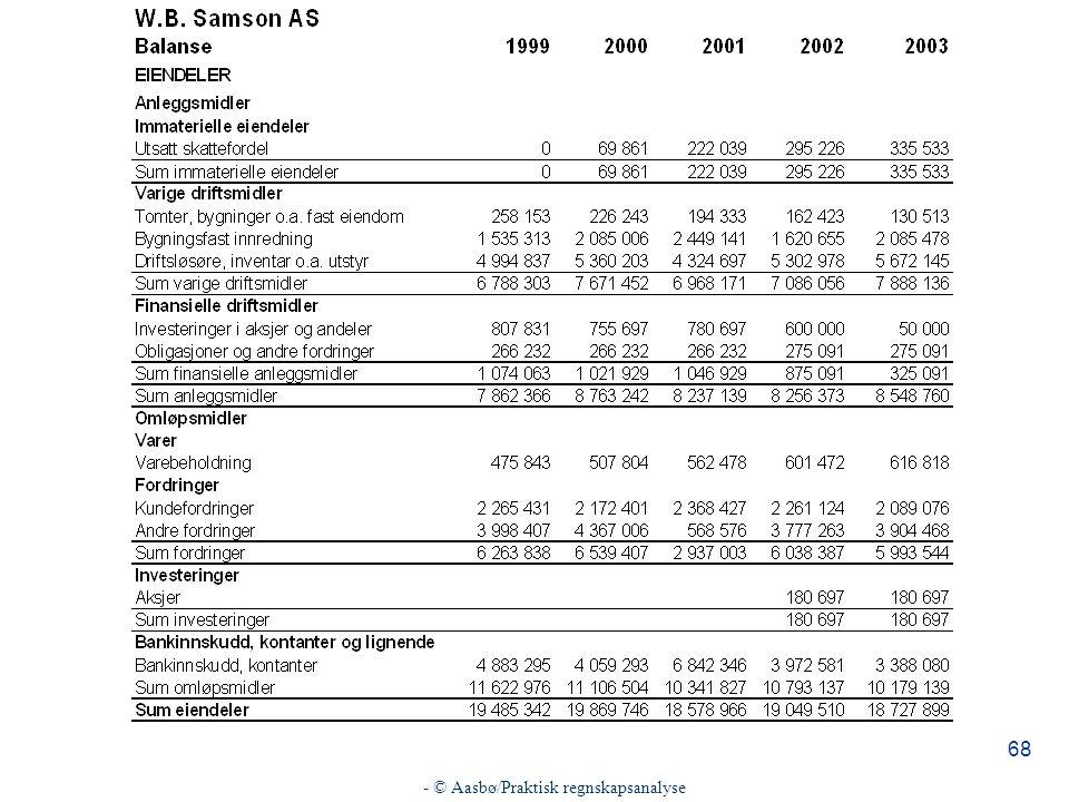 - © Aasbø/Praktisk regnskapsanalyse 68