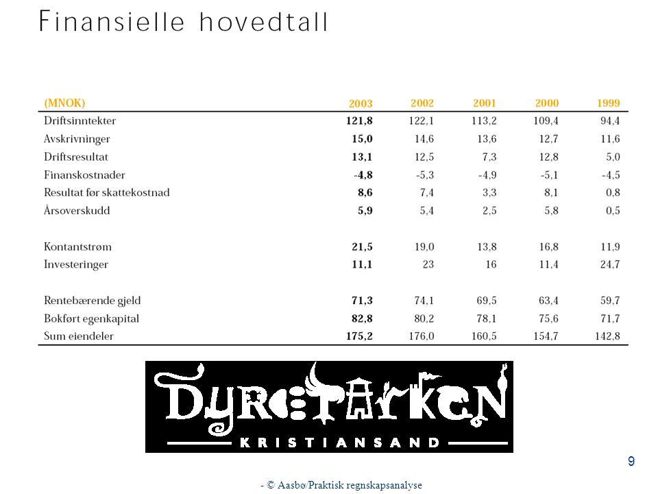 - © Aasbø/Praktisk regnskapsanalyse 30 n Finansiering –Def: n Sjekk vår bedrift angående finansiering.