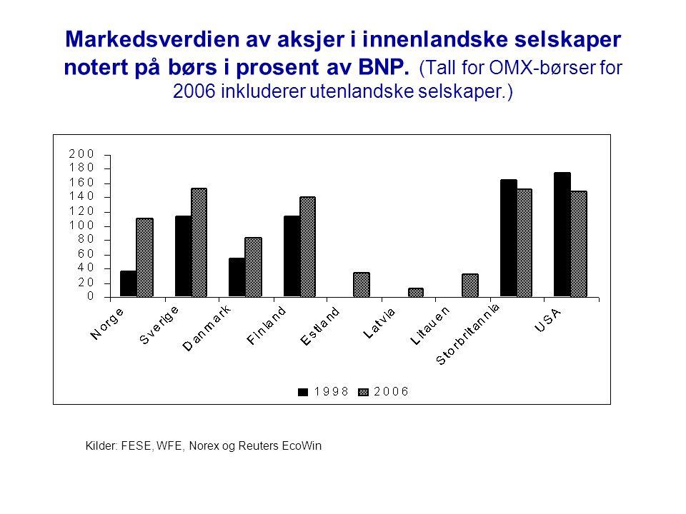 Markedsverdien av aksjer i innenlandske selskaper notert på børs i prosent av BNP.
