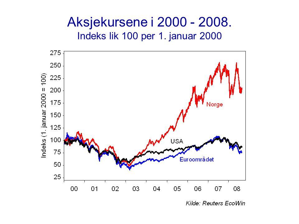 Aksjekursene i 2000 - 2008. Indeks lik 100 per 1. januar 2000