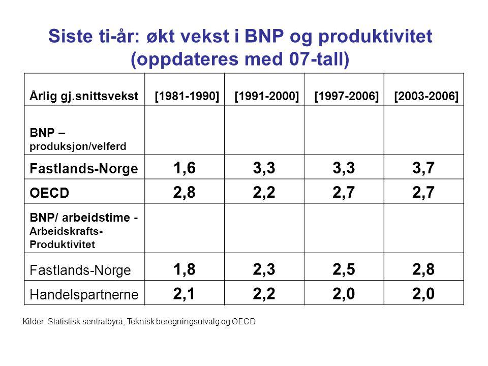 Årlig gj.snittsvekst[1981-1990][1991-2000][1997-2006][2003-2006] BNP – produksjon/velferd Fastlands-Norge 1,63,3 3,7 OECD 2,82,22,7 BNP/ arbeidstime - Arbeidskrafts- Produktivitet Fastlands-Norge 1,82,32,52,8 Handelspartnerne 2,12,22,0 Siste ti-år: økt vekst i BNP og produktivitet (oppdateres med 07-tall) Kilder: Statistisk sentralbyrå, Teknisk beregningsutvalg og OECD