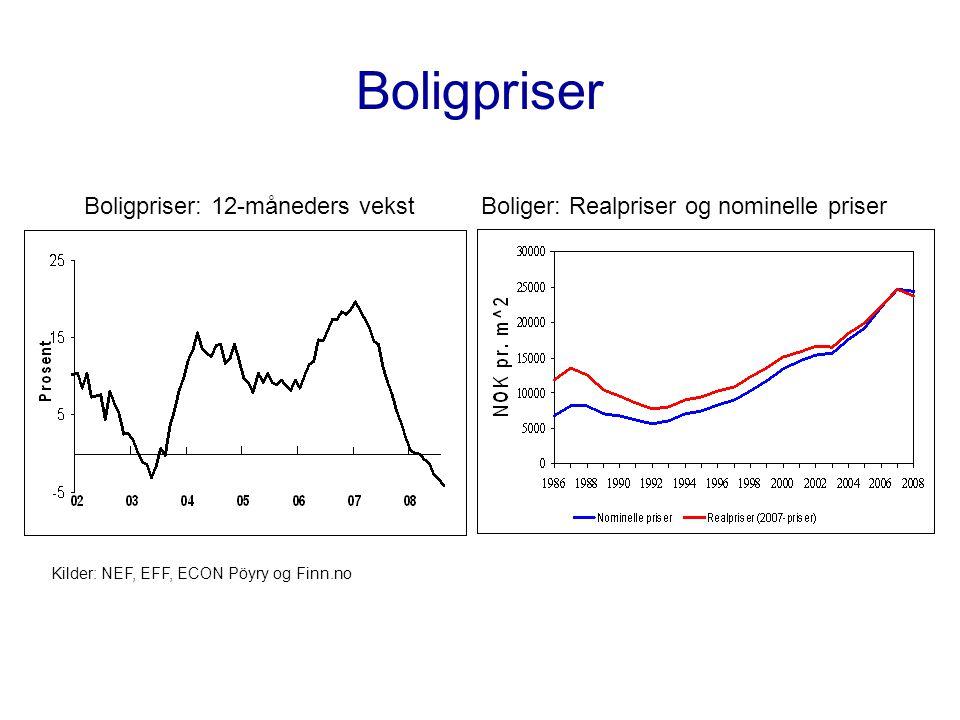 Boligpriser Kilder: NEF, EFF, ECON Pöyry og Finn.no Boligpriser: 12-måneders vekstBoliger: Realpriser og nominelle priser
